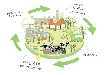sustainability, green energy, recycling, renewable, coffee, London