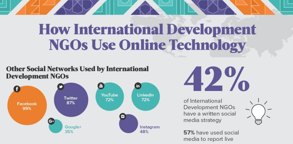 the development of global communication and technology And communication technology (ict), cybersecurity and human development   there are, however, no international standards on digital human rights.