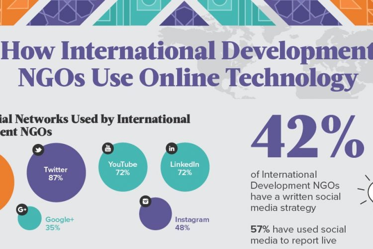 international development, NGOs, online technology, social media