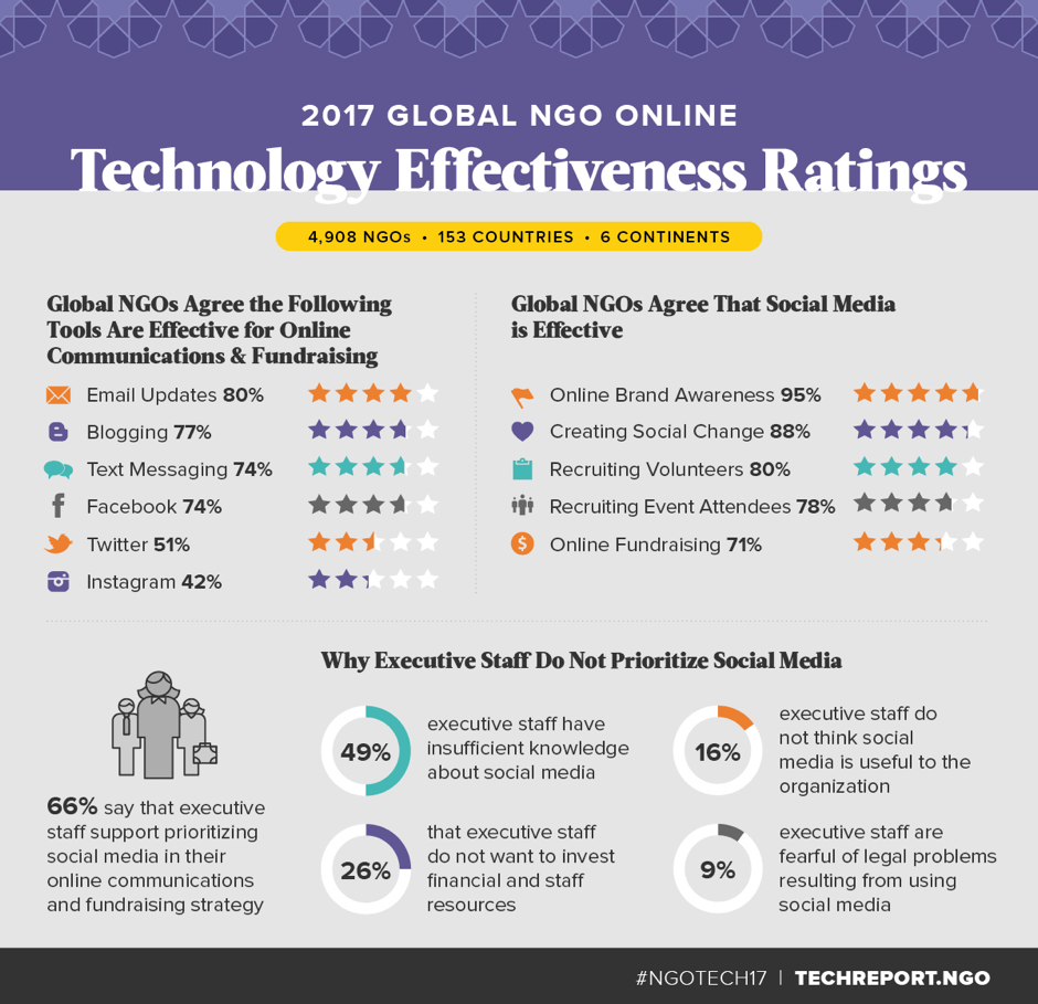 NGO, online technology, social media, fundraising, communications, infographic