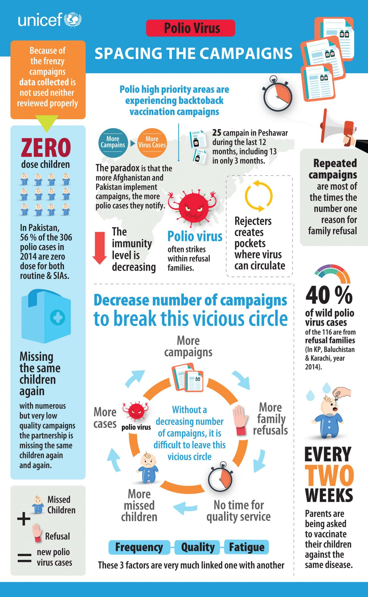 UNICEF Pakistan 'Spacing the campaigns' Infographic